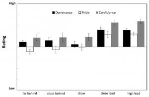 """Figure 1 : Le score """"réel"""" entre les équipes est en abscisse, le score estimé par les participants en ordonnée."""