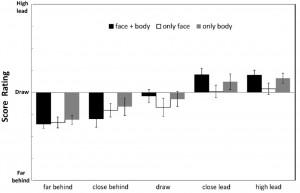 """Figure 2 : Le score """"réel"""" entre les équipes est en abscisse, le score estimé par les participants en ordonnée."""