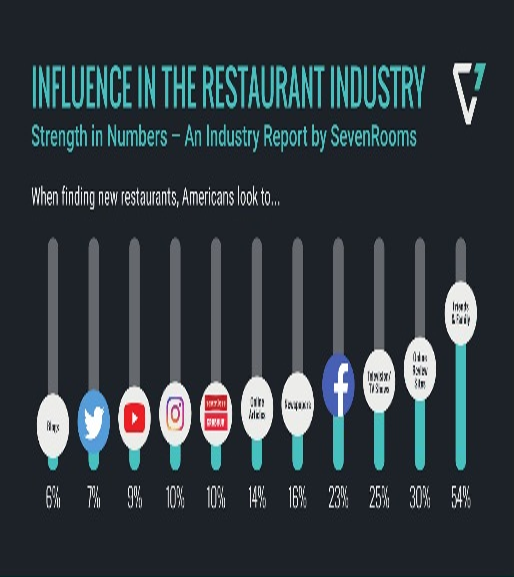 influence restaurant industry