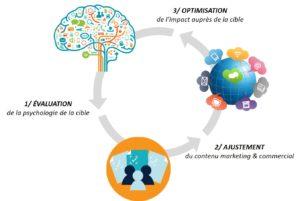 psychologie marketing commercial