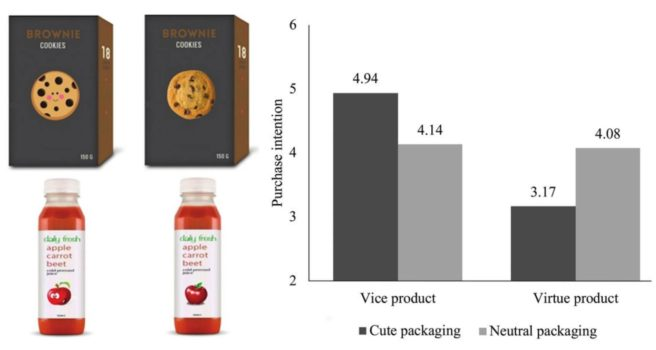 customer studies packaging neurosciences