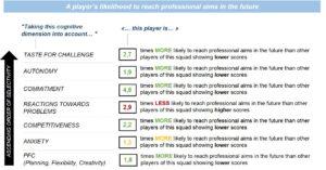 predicta football psychology recruitment