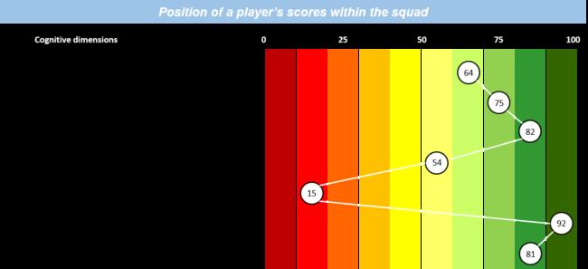 predicta football scouting recruitment