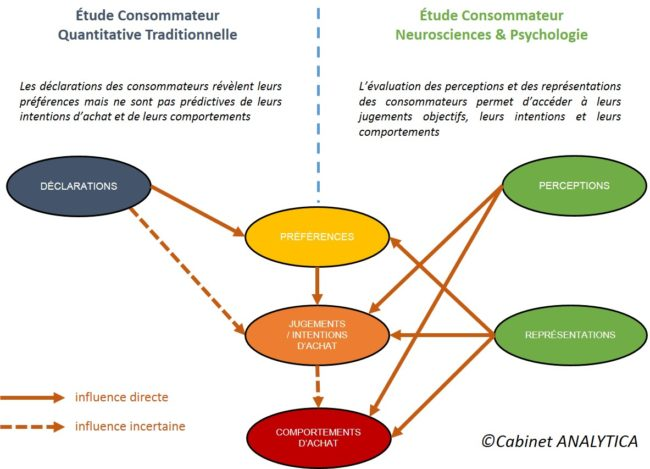 tests consommateurs neurosciences