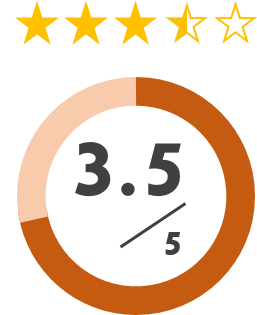 global score
