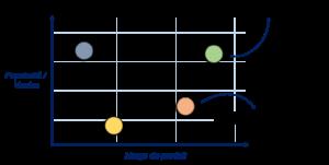 graph menu engineering