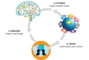 psychology marketing strategy sales
