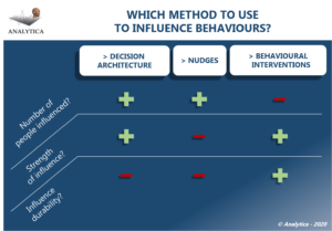 which methods to use to influence behaviours