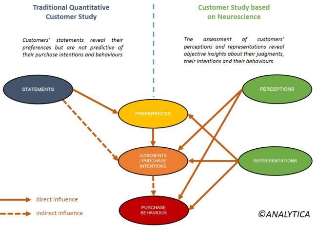 customer studies packaging neurosciences