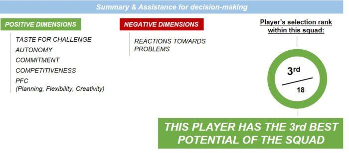 predicta football psychology scouting